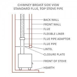 Brighton Chimney Sweeps-Stove-Side-View-Standard-Top-Stove-Pipe